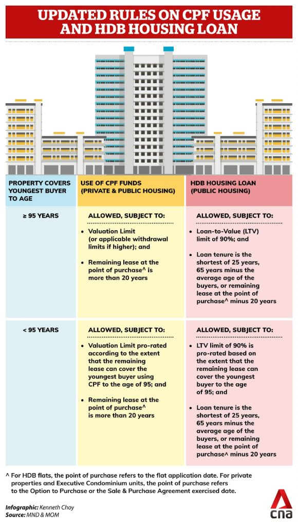 usage of cpf for old flats