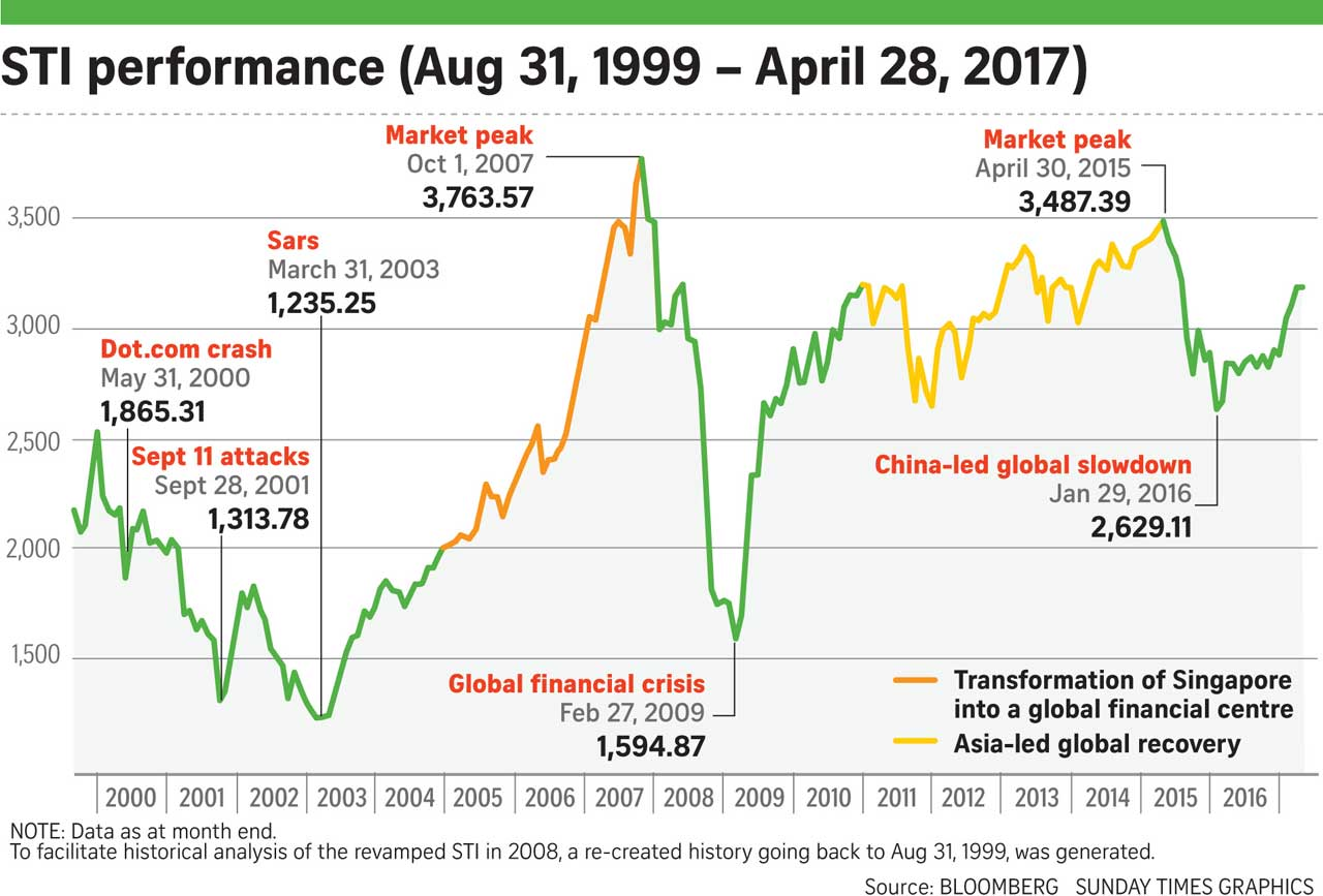 STI performance and property prices
