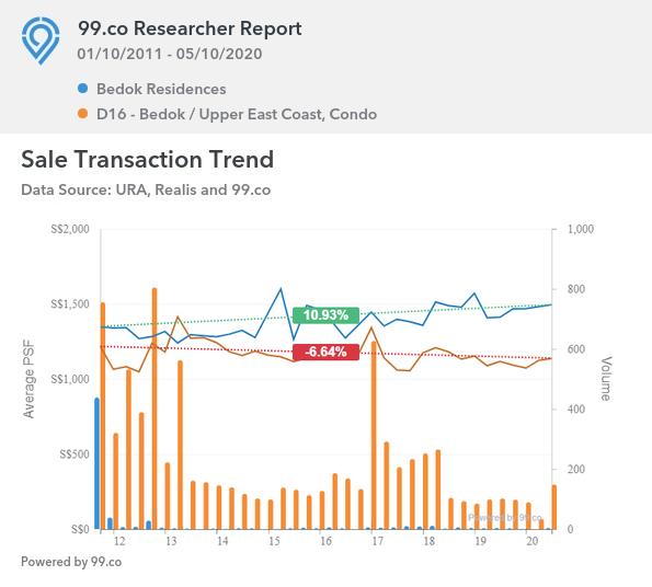 Bedok Residences market trend