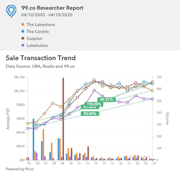 The Centris market trend