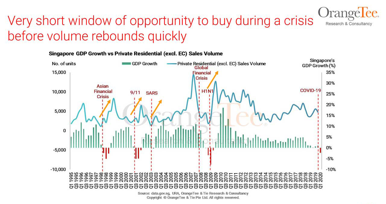 buy during crisis before volume rebounds