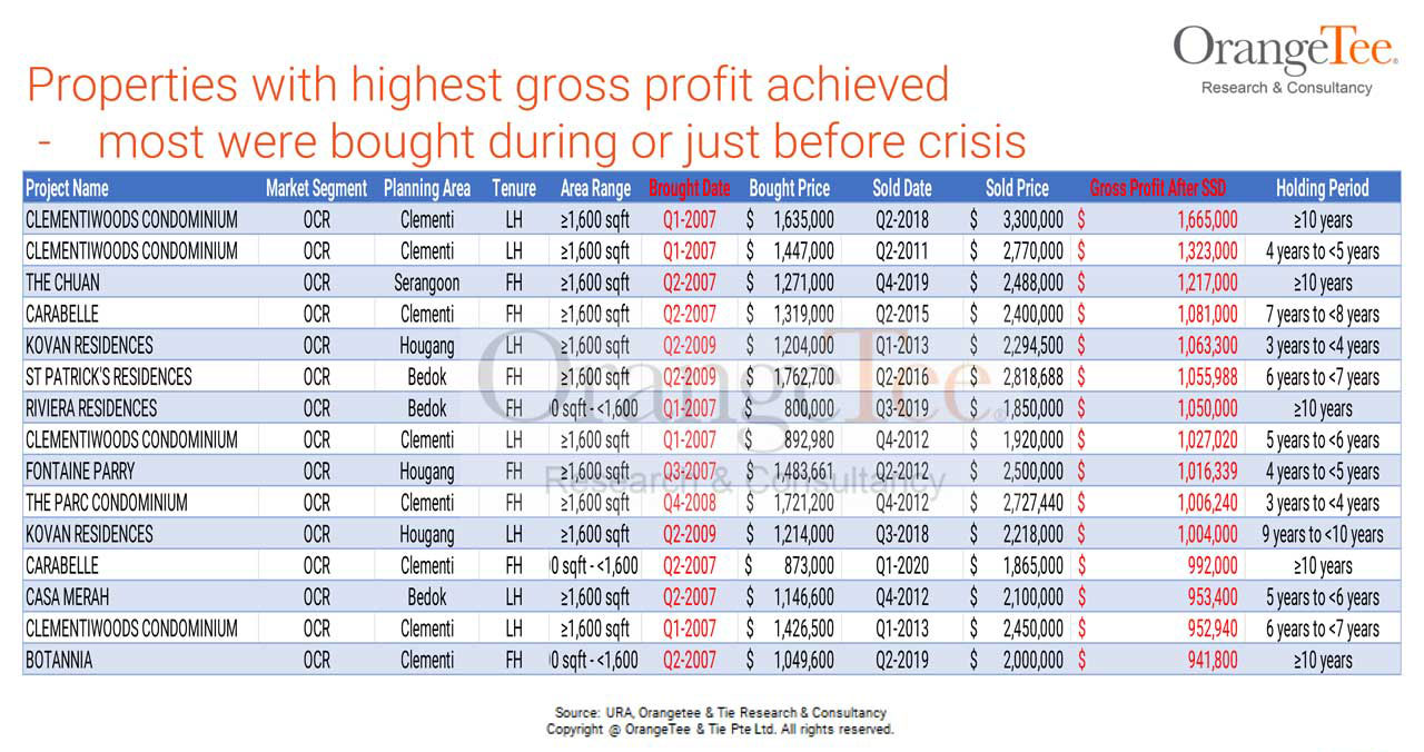 profitable properties bought during crisis