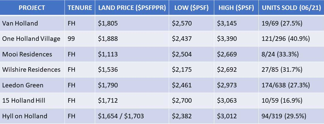 prices of new launches in Holland area