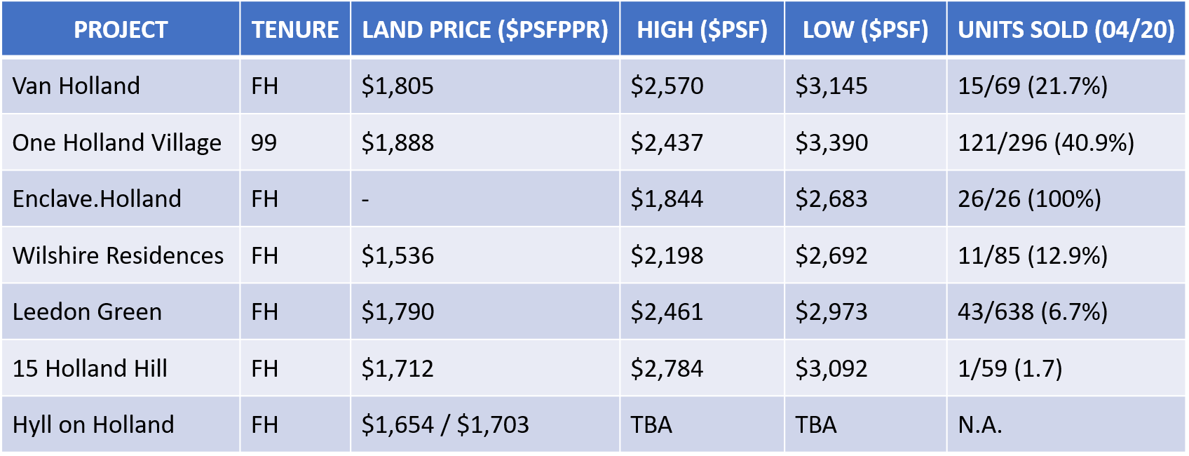 new launches prices in holland farrer