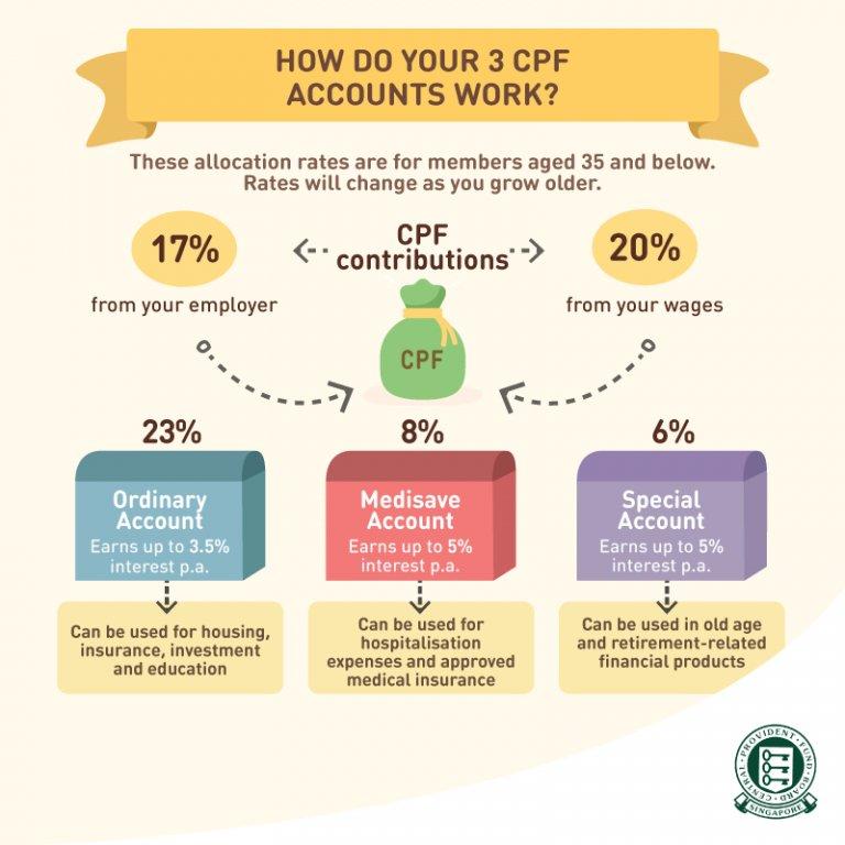 cpf scheme