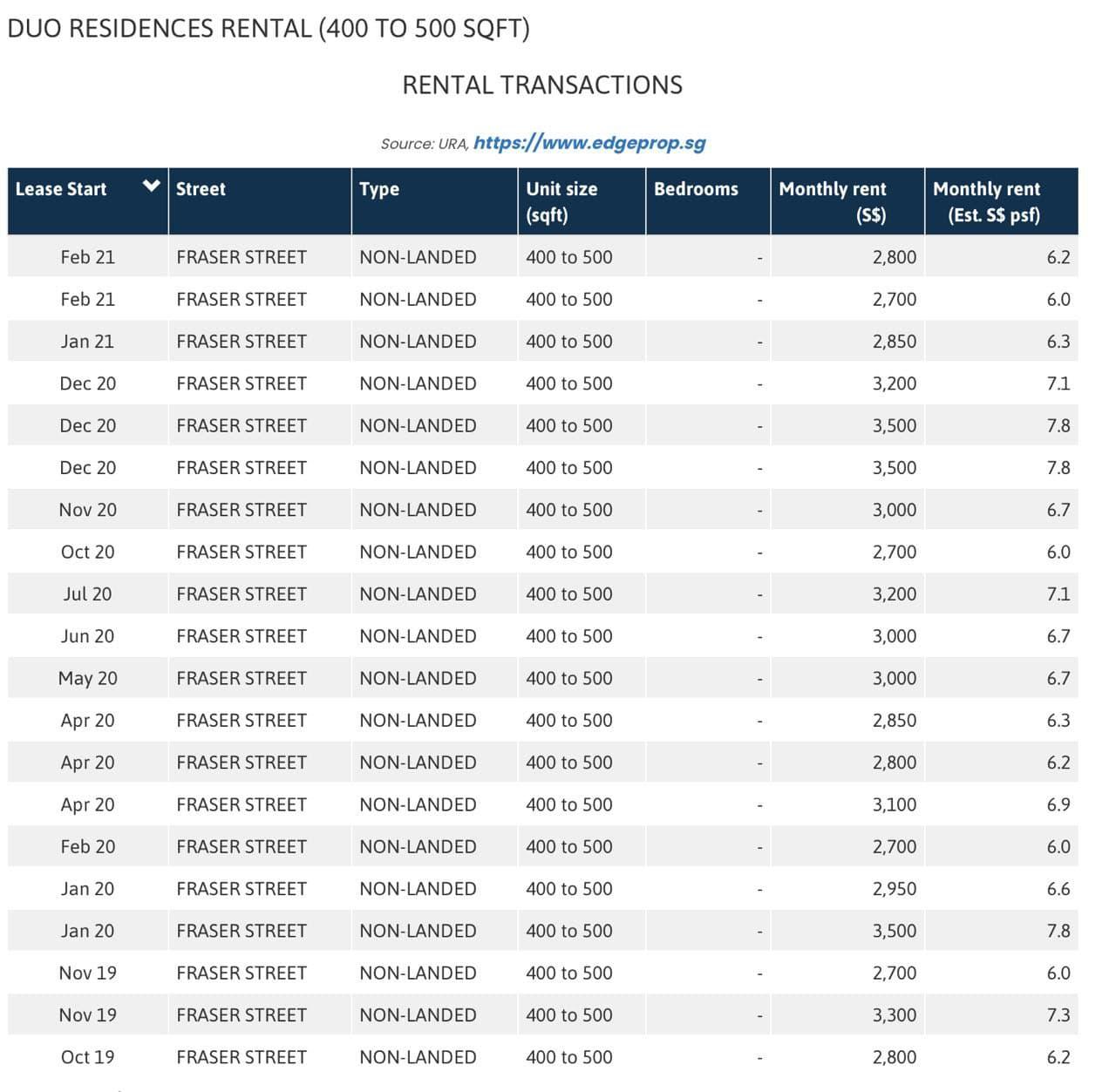 duo residences rental yields