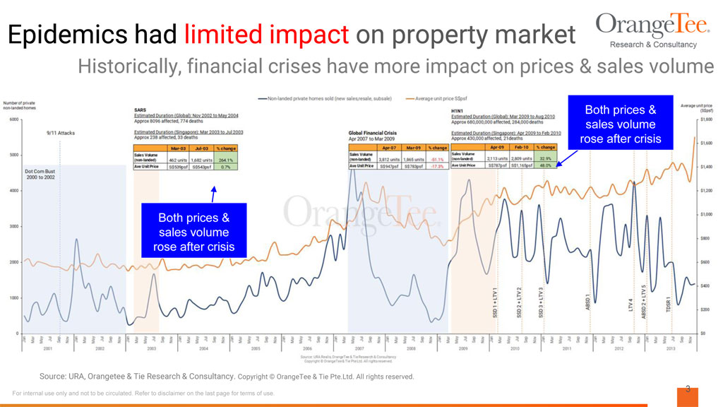 impact of sars on property prices