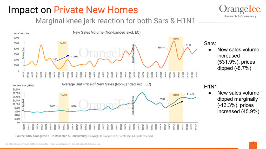 impact of sars on new homes sale