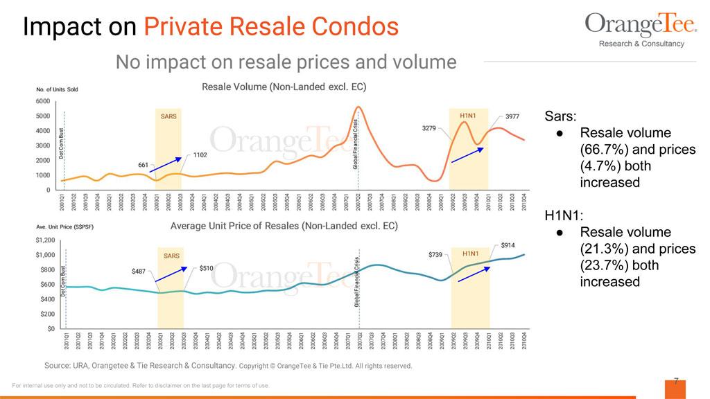 impact of SARS on resale market