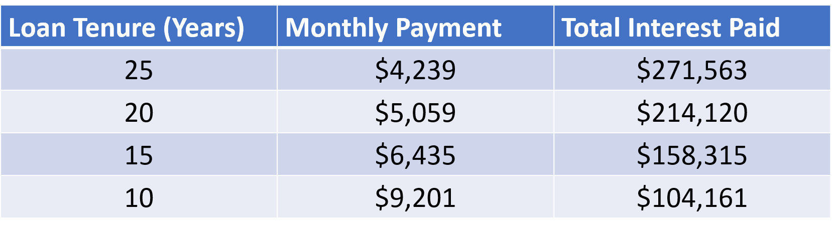 bank loan payment and interest