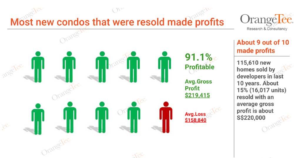 new condos resold made profits