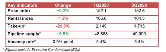 rental market q2 2020
