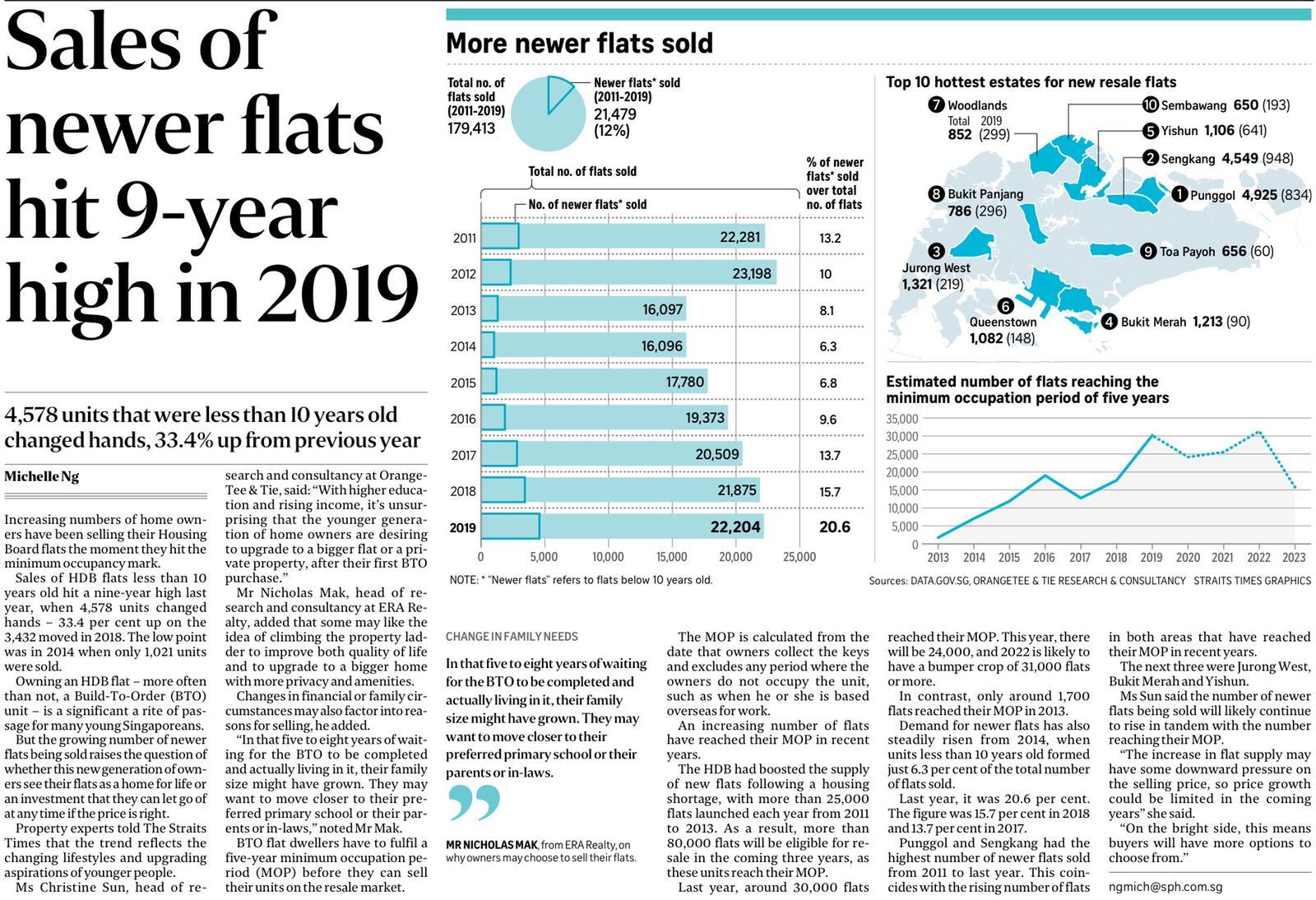 sales of mop flats