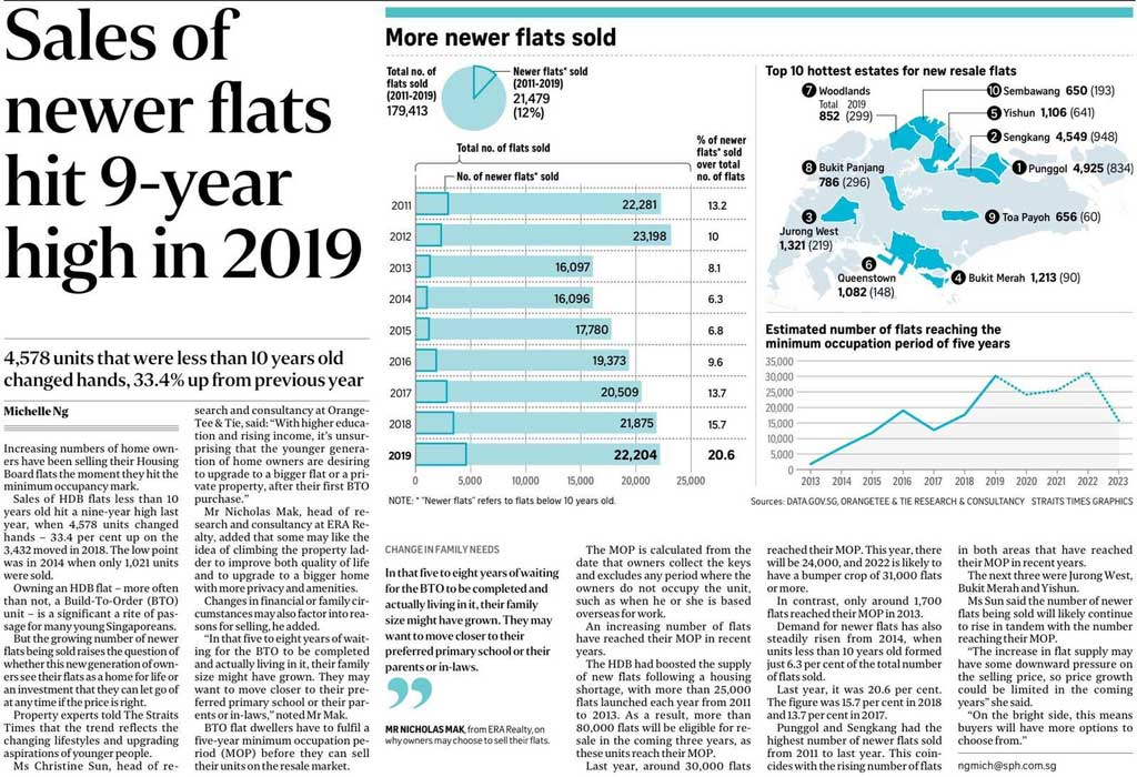sales of newer flats hit 9-year high in 2019