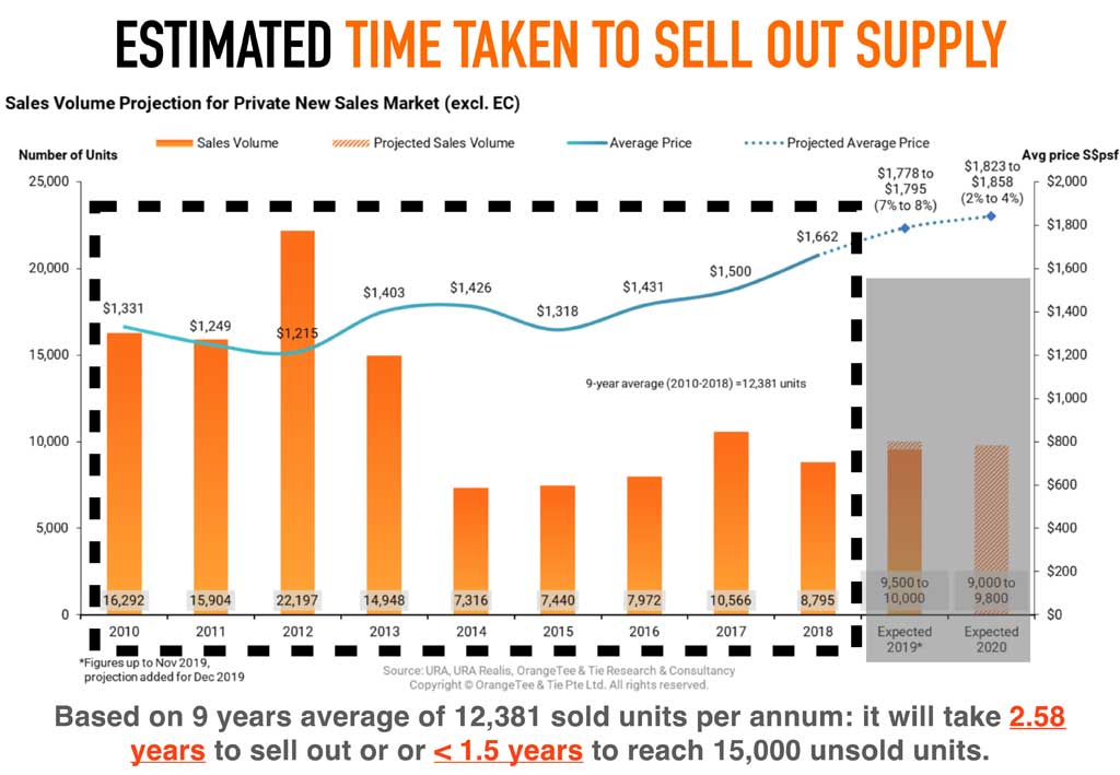 time taken to sell unsold homes