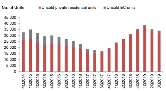 unsold new homes